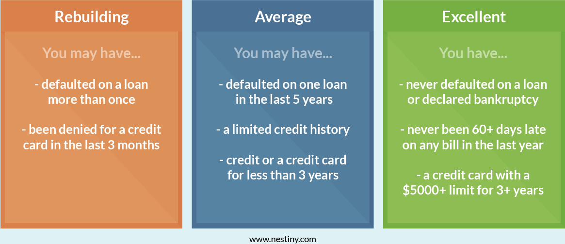 how to measure your credit score