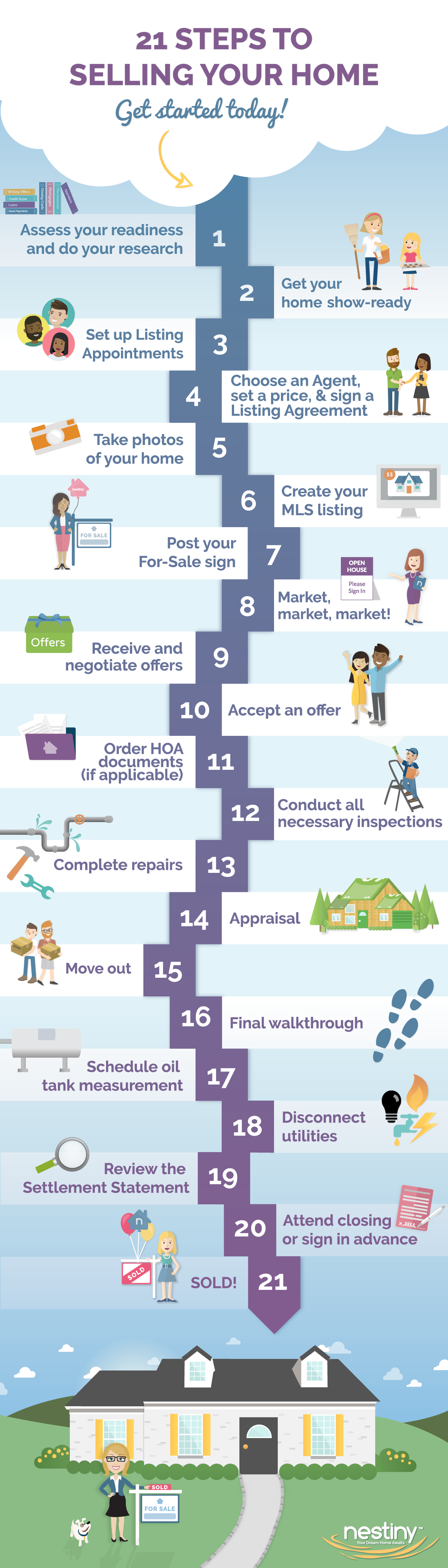 Infographic - Steps of Selling Your Home
