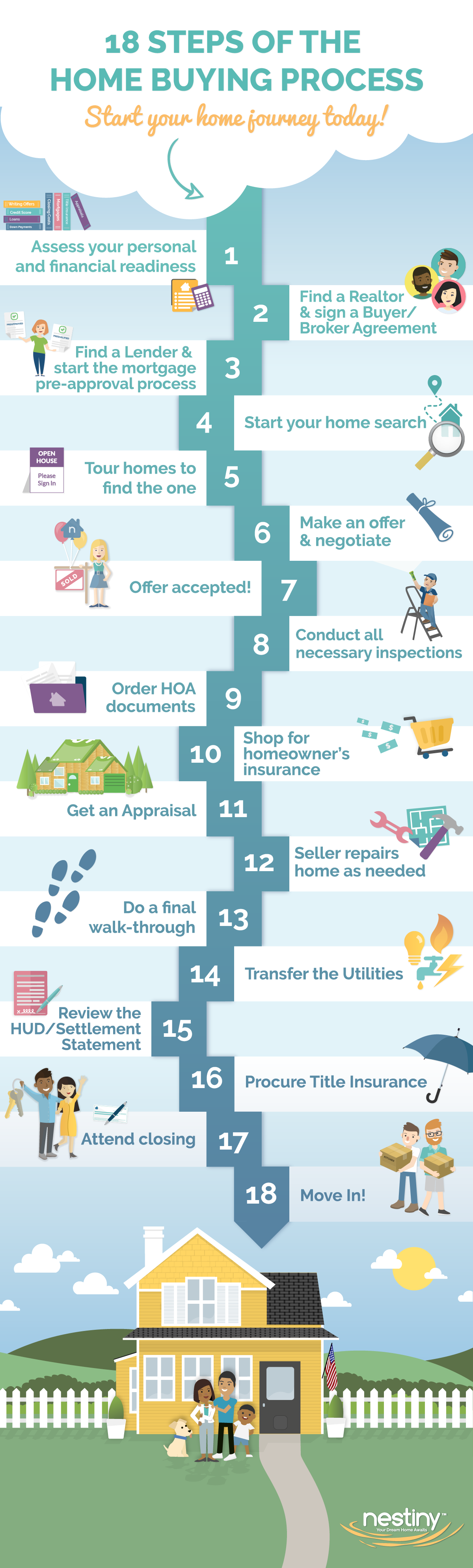 18 Steps in the Homebuying Process Infographic