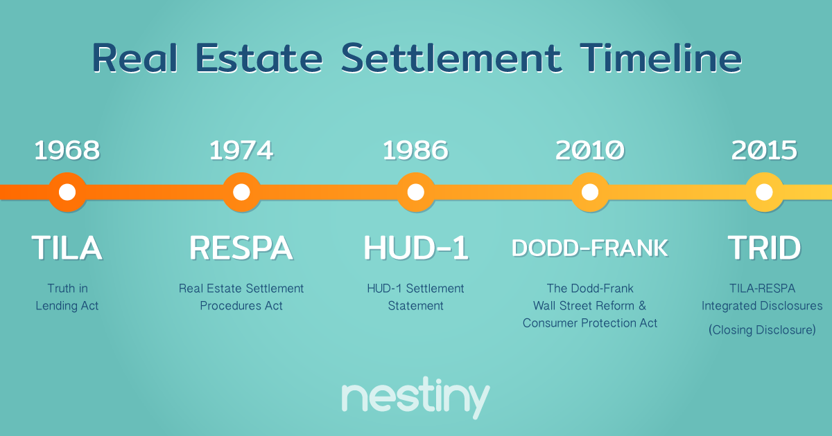 History of Real Estate Settlement Procedures