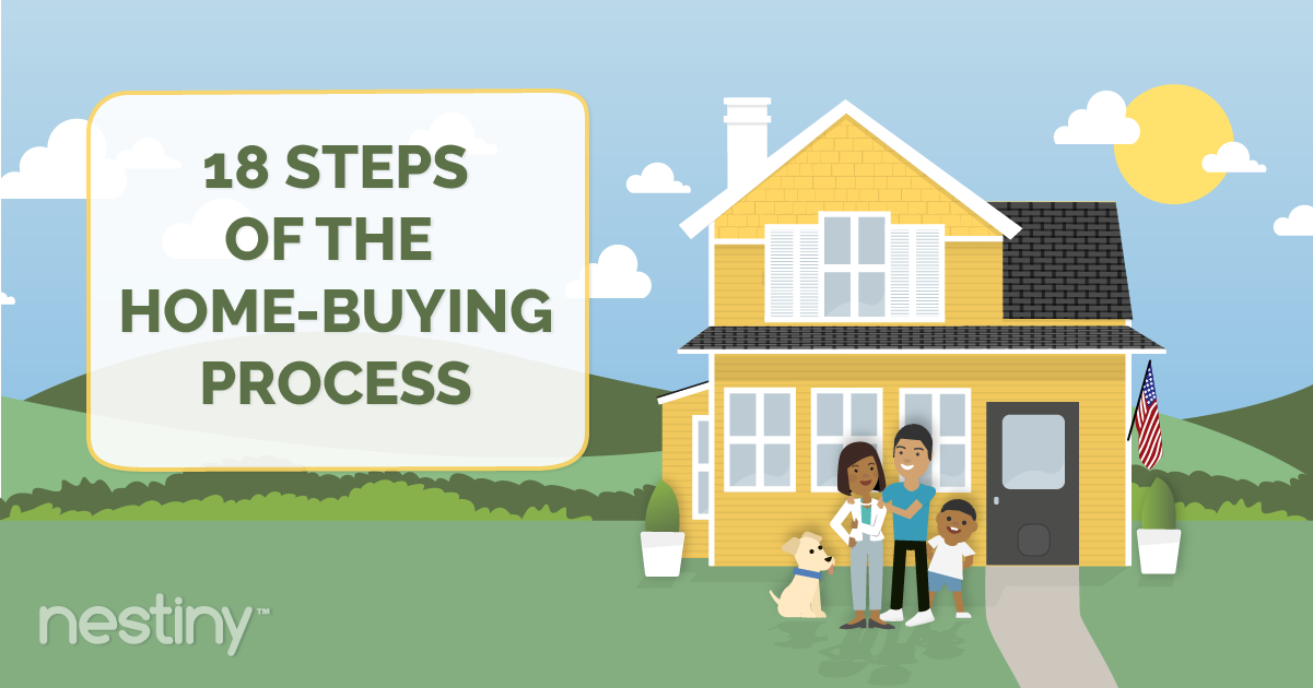 18 Steps of the homebuying process infographic