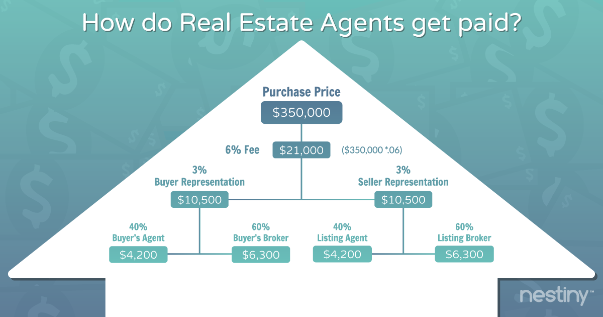 How a Real Estate Agent gets paid.