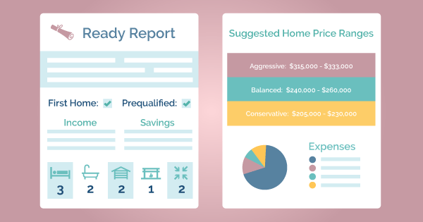 My Ready Report — Visual Summary of My Home Wants & Needs