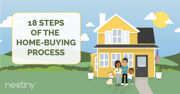 18 Steps of the Homebuying Process [Infographic]
